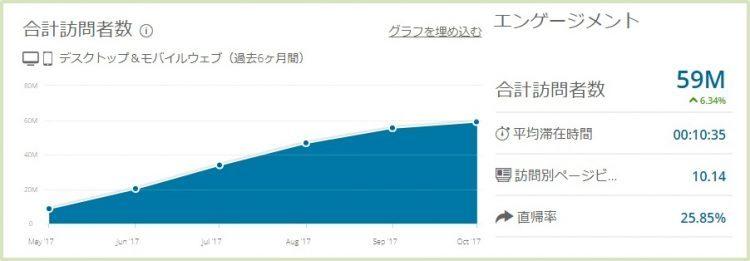 訪問者数5000万以上、ほぼ日本人